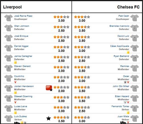 Liverpool – Chelsea: Ào ào như thác đổ - 3