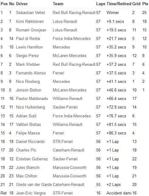 F1 Bahrain GP: Lại là Vettel - 1