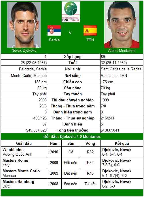 Djokovic & Federer trong nỗi hoài nghi (V2 Rome Masters) - 1