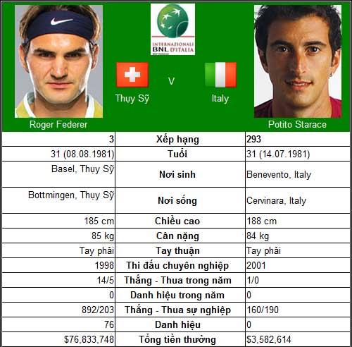 Djokovic & Federer trong nỗi hoài nghi (V2 Rome Masters) - 2