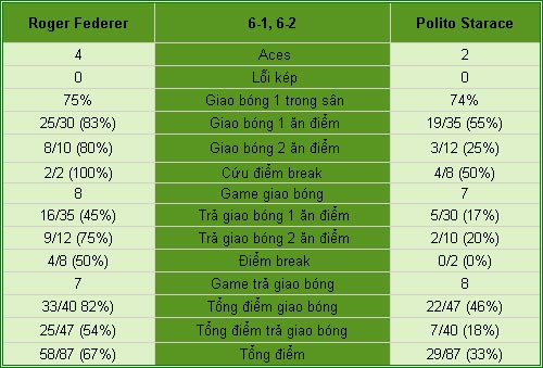 Federer - Starace: Đánh nhanh thắng nhanh (V2 Rome Masters) - 2