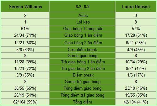 Serena - Robson: Chênh lệch (V2 Rome Open) - 1