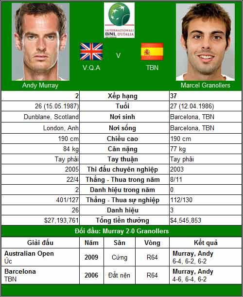 Nadal & cái đích số 4 (V2 Rome Masters) - 2