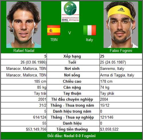 Nadal & cái đích số 4 (V2 Rome Masters) - 1