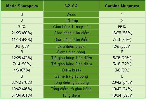 "Sharapova - Muguruza: ""Búp bê"" thẳng tiến (V2 Rome Open) - 1"