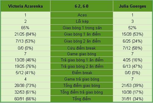 Azarenka - Goerges: Lấy lại cảm giác (V2 Rome Open) - 2