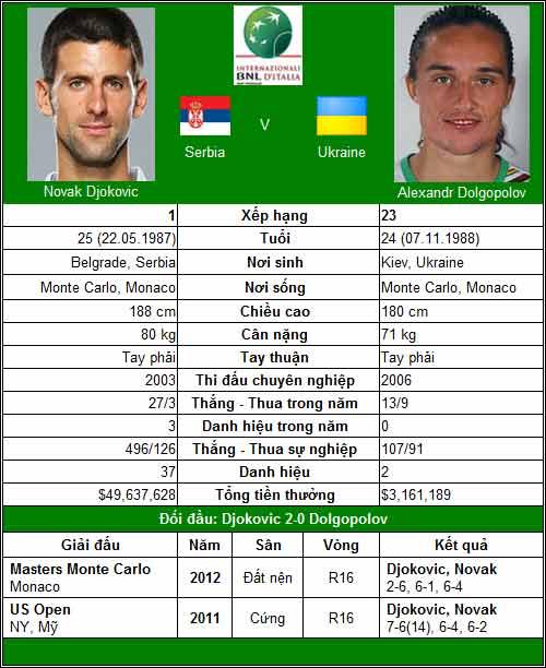Djokovic, Federer, Nadal – Ai gặp khó? (V3 Rome Masters) - 1