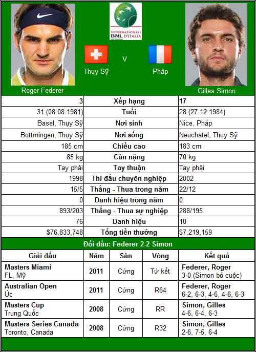 Djokovic, Federer, Nadal – Ai gặp khó? (V3 Rome Masters) - 4