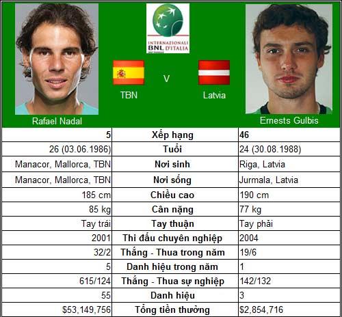 Djokovic, Federer, Nadal – Ai gặp khó? (V3 Rome Masters) - 2