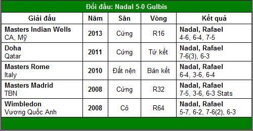 Djokovic, Federer, Nadal – Ai gặp khó? (V3 Rome Masters) - 3