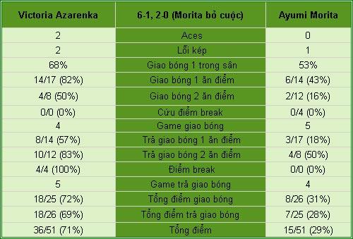 Azarenka - Morita: Thế thượng phong (V3 Rome Open) - 2
