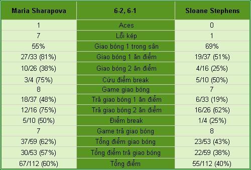 Sharapova - Stephens: Tốc chiến tốc thắng (V3 Rome Open) - 2