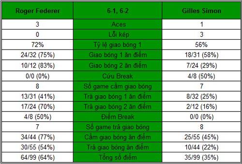 Federer - Simon: Thế mới là FedEx (V3 Rome Masters) - 1