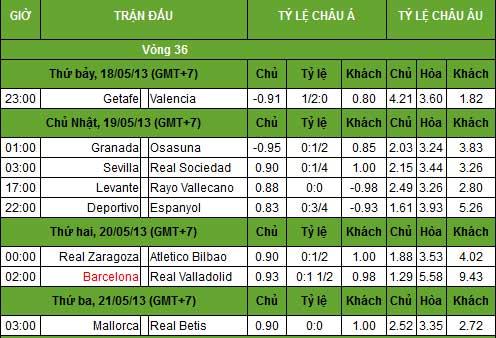 """La Liga trước V36: Nóng cuộc đua """"vé vớt"""" C1 - 3"""
