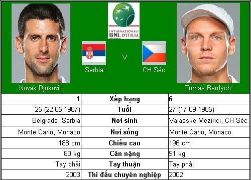 Djokovic – Nadal hẹn ngày đại chiến (TK Rome Masters) - 1