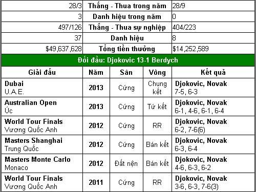 Djokovic – Nadal hẹn ngày đại chiến (TK Rome Masters) - 2