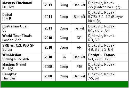 Djokovic – Nadal hẹn ngày đại chiến (TK Rome Masters) - 3