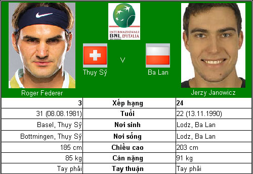 Djokovic – Nadal hẹn ngày đại chiến (TK Rome Masters) - 8