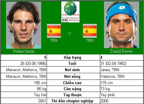Djokovic – Nadal hẹn ngày đại chiến (TK Rome Masters) - 4