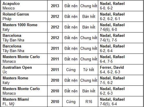 Djokovic – Nadal hẹn ngày đại chiến (TK Rome Masters) - 6