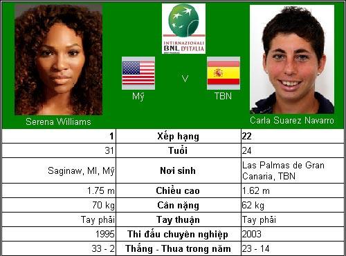 Kỷ lục chờ Serena Williams (TK Rome Open) - 1
