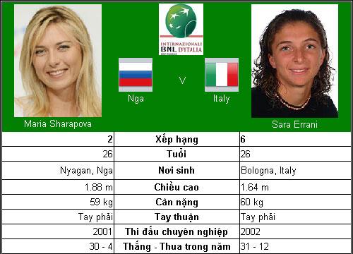 Kỷ lục chờ Serena Williams (TK Rome Open) - 3