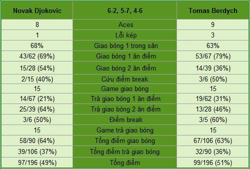 Djokovic - Berdych: Chiến tích ngỡ ngàng (TK Rome Masters) - 2