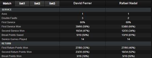 Nadal - Ferrer: Nỗ lực hết mình (TK Rome Masters) - 1