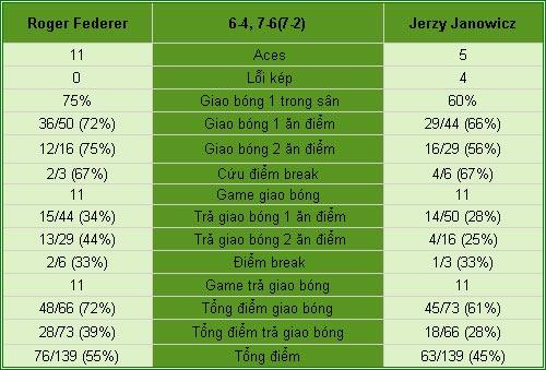 Federer - Janowicz: Gừng càng già càng cay (TK Rome Masters) - 2