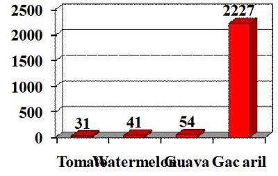 Biểu đồ so sánh hàm lượng lycopen (mg/g wet wt.) trong gấc và các loại quả khác