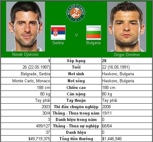 Djokovic trước cột mốc 500 (V3 Roland Garros) - 1