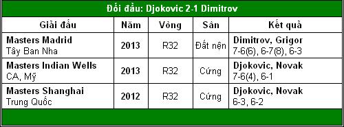 Djokovic trước cột mốc 500 (V3 Roland Garros) - 2