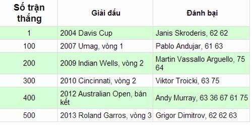 Djokovic đạt cột mốc 500 trận thắng - 1