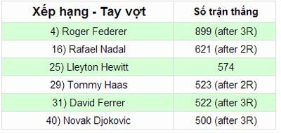 Djokovic đạt cột mốc 500 trận thắng - 2