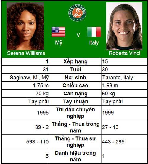 Khi hai số 1 gặp nhau (V4 đơn nữ Roland Garros) - 1