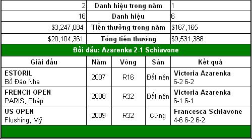 Đại chiến Nga – Mỹ (V4 đơn nữ Roland Garros) - 5