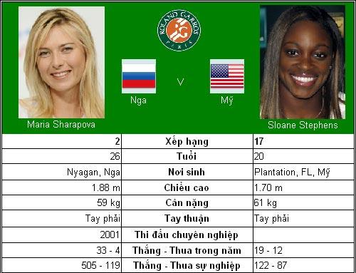 Đại chiến Nga – Mỹ (V4 đơn nữ Roland Garros) - 1