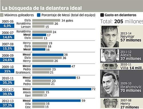 Barca đốt 200 triệu tìm đối tác cho Messi - 1