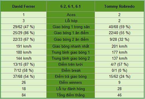 Ferrer - Robredo: Dừng bước (Tứ kết Roland Garros) - 1