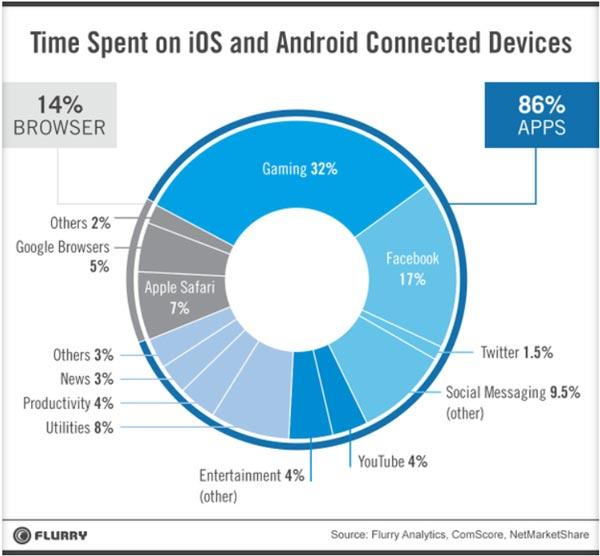 Smartphone chủ yếu dùng để chơi game - 2