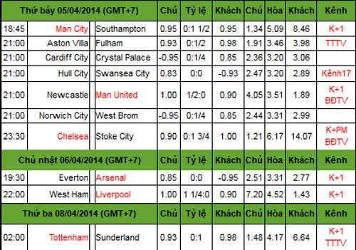 NHA trước V33: Nín thở chờ Liverpool - Man City - 3