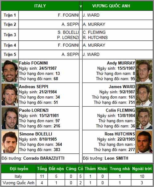 TK Davis Cup: Federer, Murray trước thời khắc lịch sử - 2