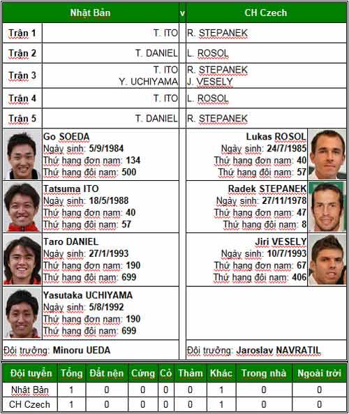 TK Davis Cup: Federer, Murray trước thời khắc lịch sử - 4