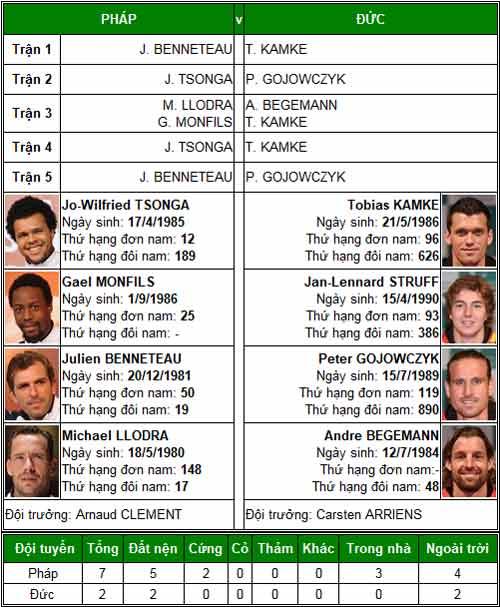 TK Davis Cup: Federer, Murray trước thời khắc lịch sử - 3