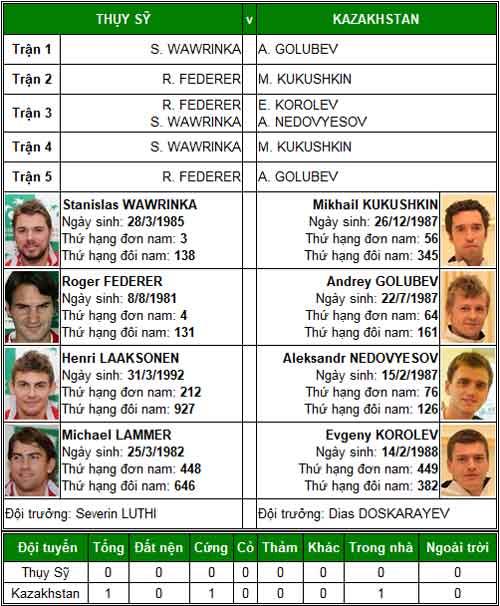TK Davis Cup: Federer, Murray trước thời khắc lịch sử - 1