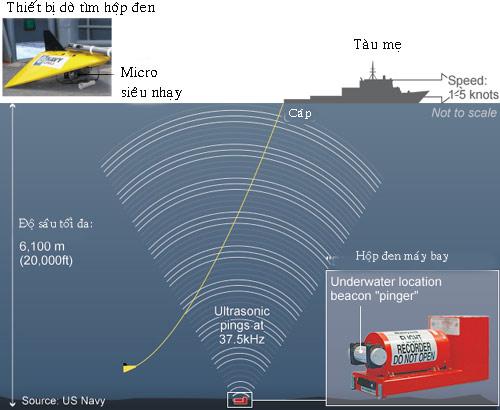 Vụ MH370: Bắt đầu cuộc đua dưới lòng đại dương - 2