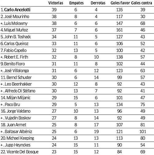 Real: Ancelotti khởi đầu tốt hơn Mourinho - 1