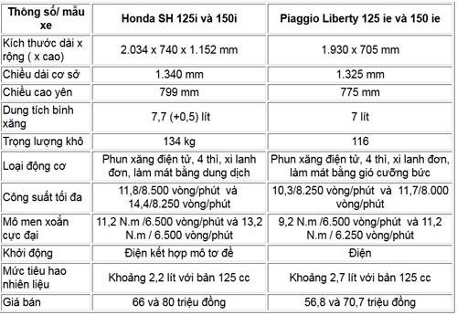 Chọn Honda SH 2012 hay Piaggio Liberty? - 4