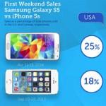 Thời trang Hi-tech - Doanh số Galaxy S5 vượt mặt iPhone 5S trong 3 ngày