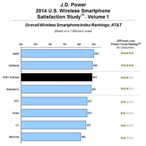 iPhone được yêu thích hơn smartphone của Samsung - 1